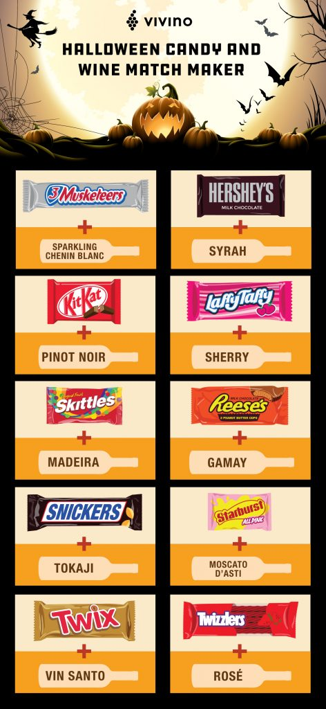 The app that pairs halloween candy with wine