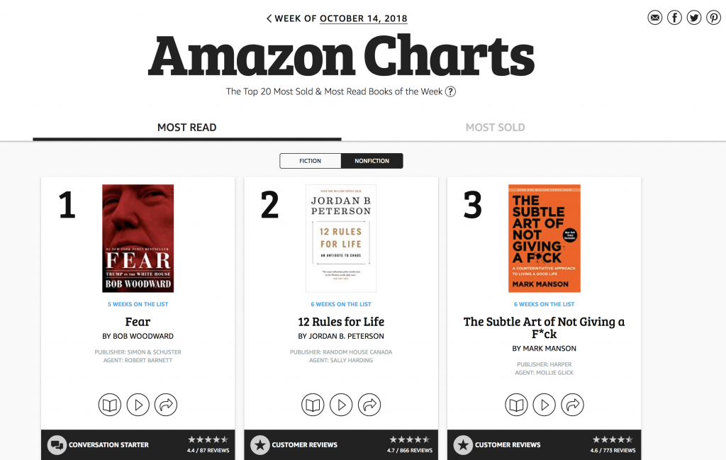 Brazen Loves: Amazon Charts